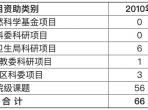 2010-2011年我院获得科研项目资助情况
